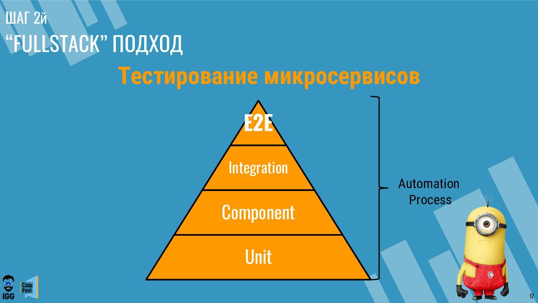 """ШАГ 2й """"FULLSTACK"""" ПОДХОД Тестирование микросер..."""