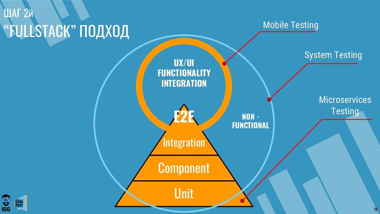 E2E Integration Component Unit UX/UI FUNCTIONAL...