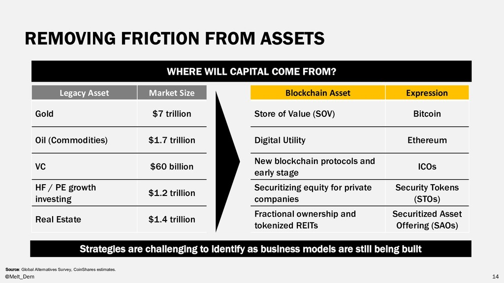 REMOVING FRICTION FROM ASSETS WHERE WILL CAPITA...