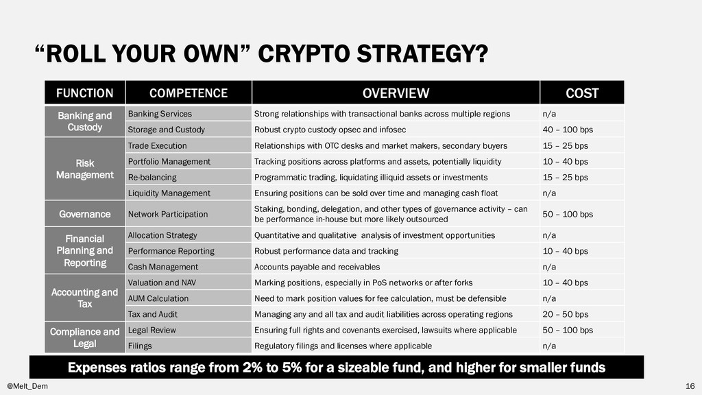 """""""ROLL YOUR OWN"""" CRYPTO STRATEGY? @Melt_Dem 16 F..."""