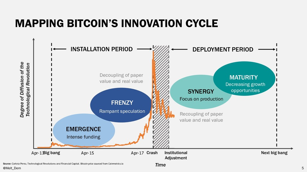 MAPPING BITCOIN'S INNOVATION CYCLE @Melt_Dem 5 ...