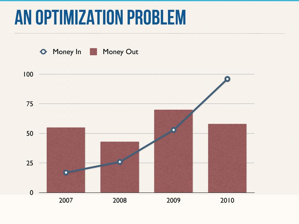 AN OPTIMIZATION PROBLEM 0 25 50 75 100 2007 200...