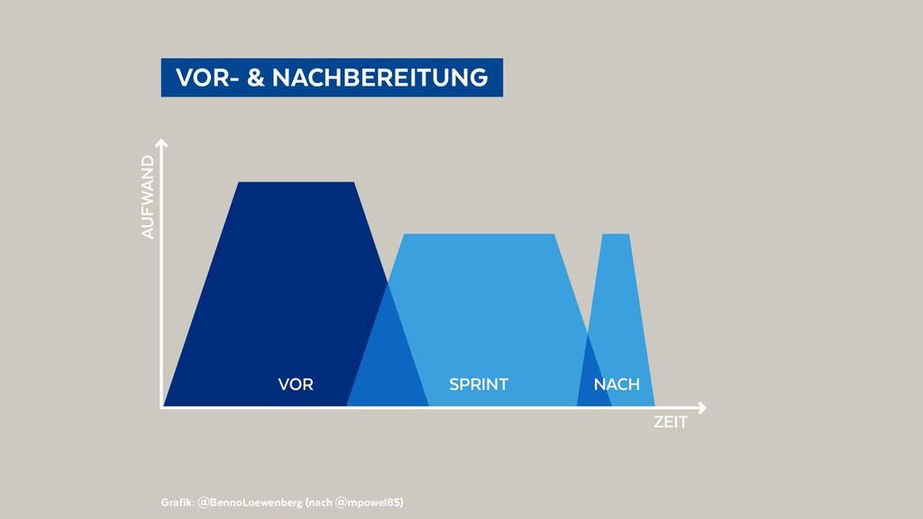 VOR- & NACHBEREITUNG Grafik: @BennoLoewenber...