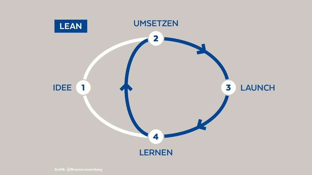 LAUNCH IDEE UMSETZEN LERNEN LEAN 1 3 4 2 Graf...