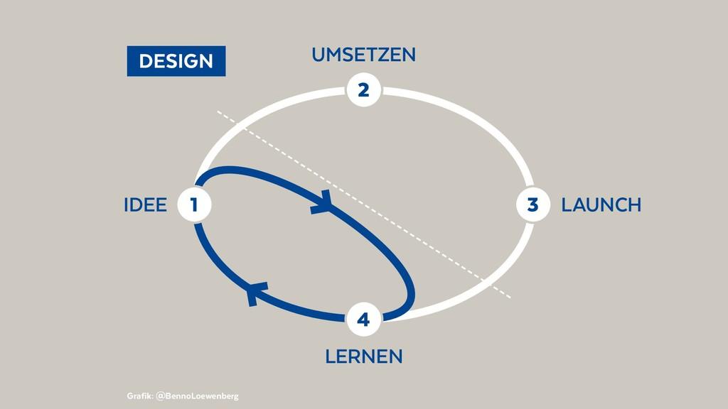 DESIGN Grafik: @BennoLoewenberg 1 IDEE 2 UMSE...