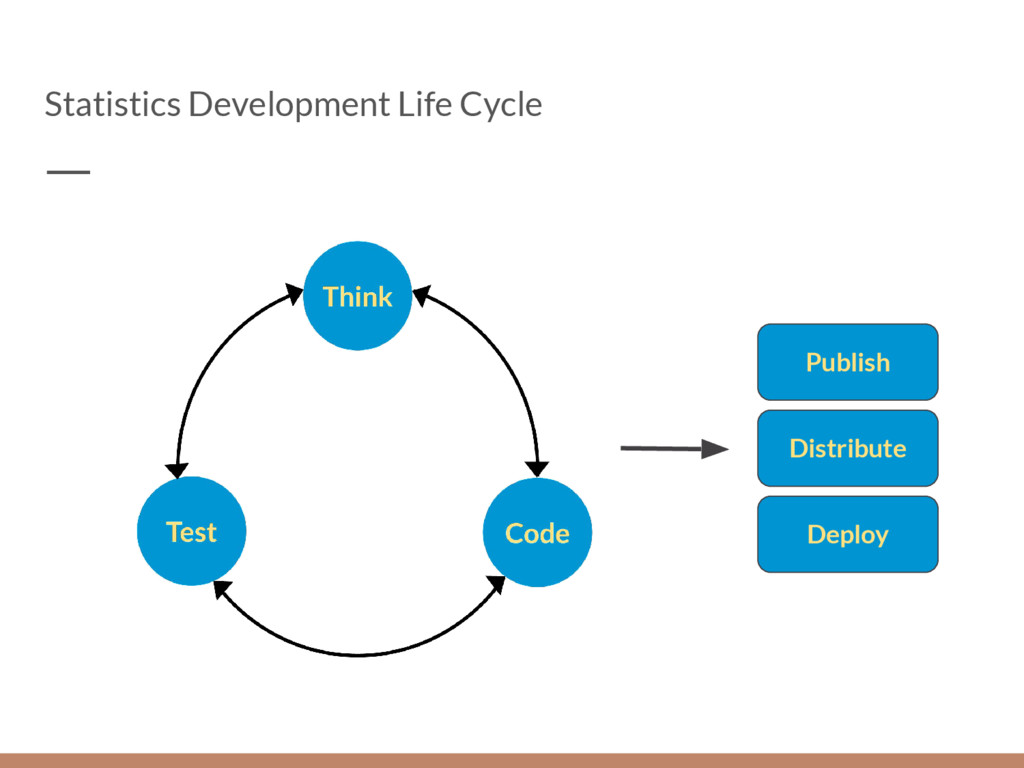 Statistics Development Life Cycle Publish Distr...