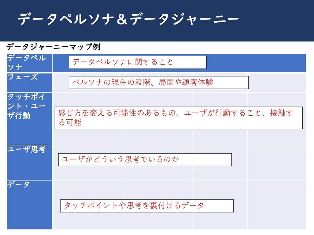 川崎シビックパワーバトル2019 データペルソナ&データジャーニー データペル ソナ フェーズ...