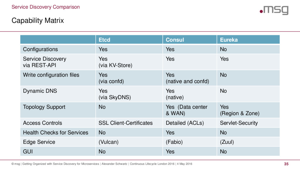 Service Discovery Comparison Capability Matrix ...