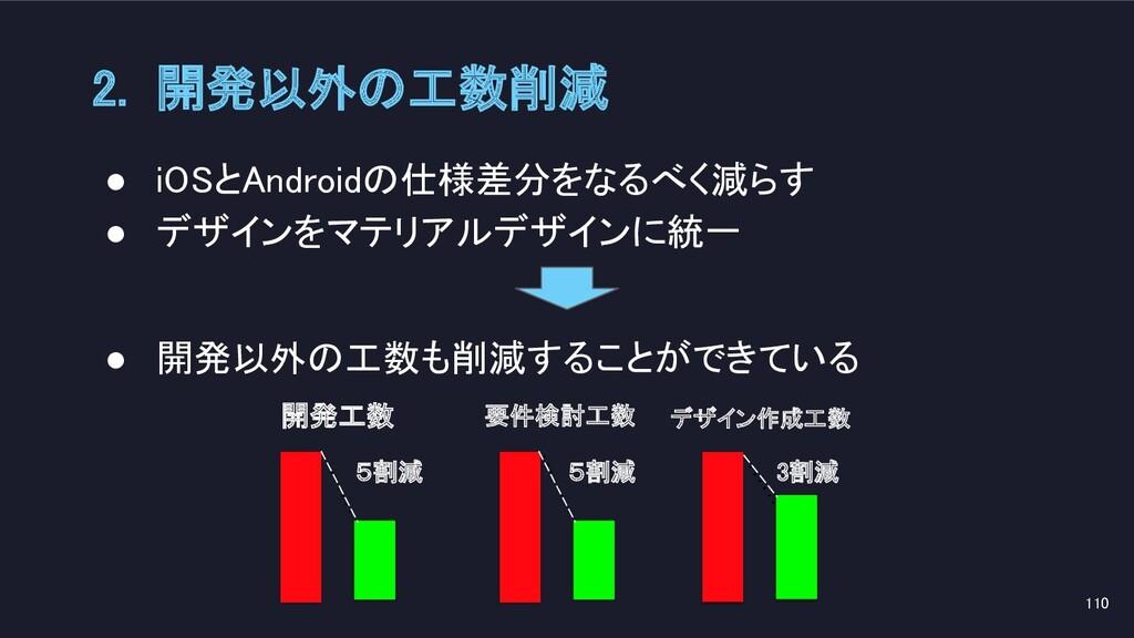 ● iOSとAndroidの仕様差分をなるべく減らす ● デザインをマテリアルデザインに統一...