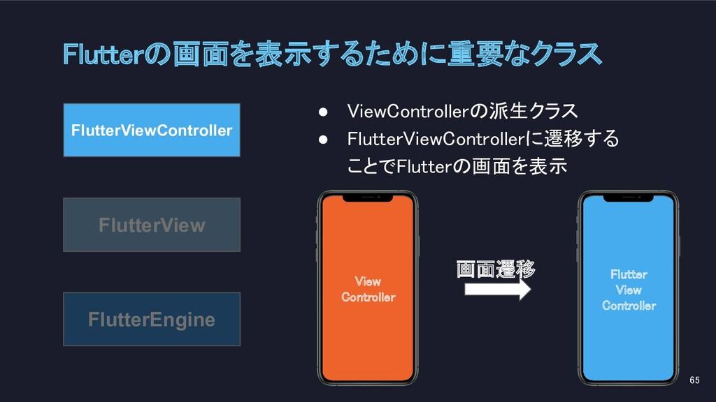 Flutter View Controller   View Controller...