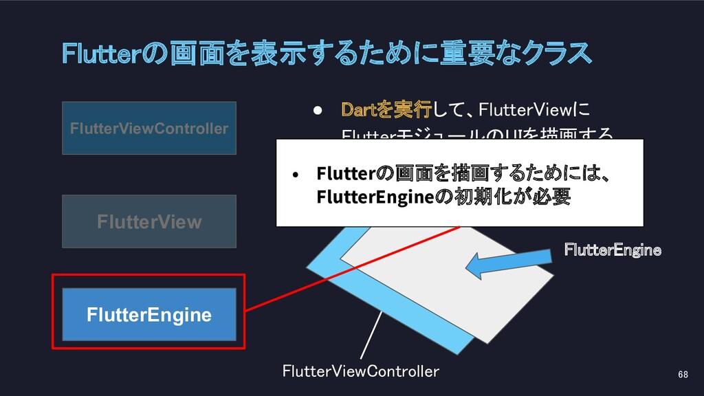 Flutterの画面を表示するために重要なクラス 68 FlutterEngine Flu...