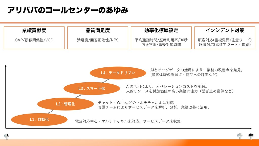 ΞϦόόͷίʔϧηϯλʔͷ͋ΏΈ ۀߩݙ CVR/顧客関係性/VOC ࣭ຬ 満⾜度/...