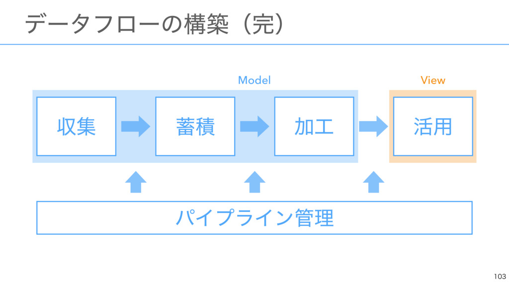 ɹσʔλϑϩʔͷߏஙʢʣ ऩू Ճ ׆༻ ੵ Model View ύΠϓϥΠϯ...