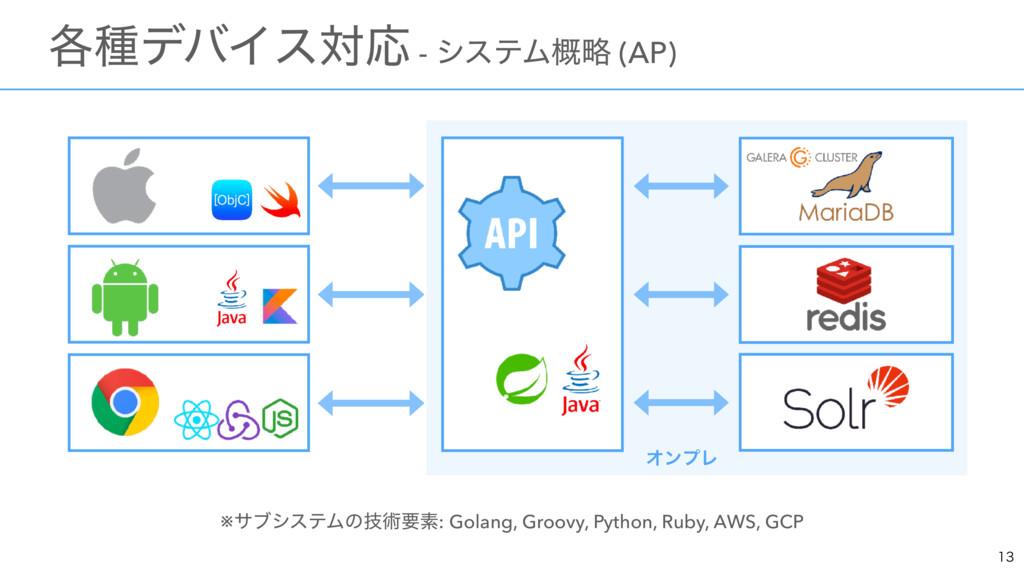※αϒγεςϜͷٕज़ཁૉ: Golang, Groovy, Python, Ruby, AWS...