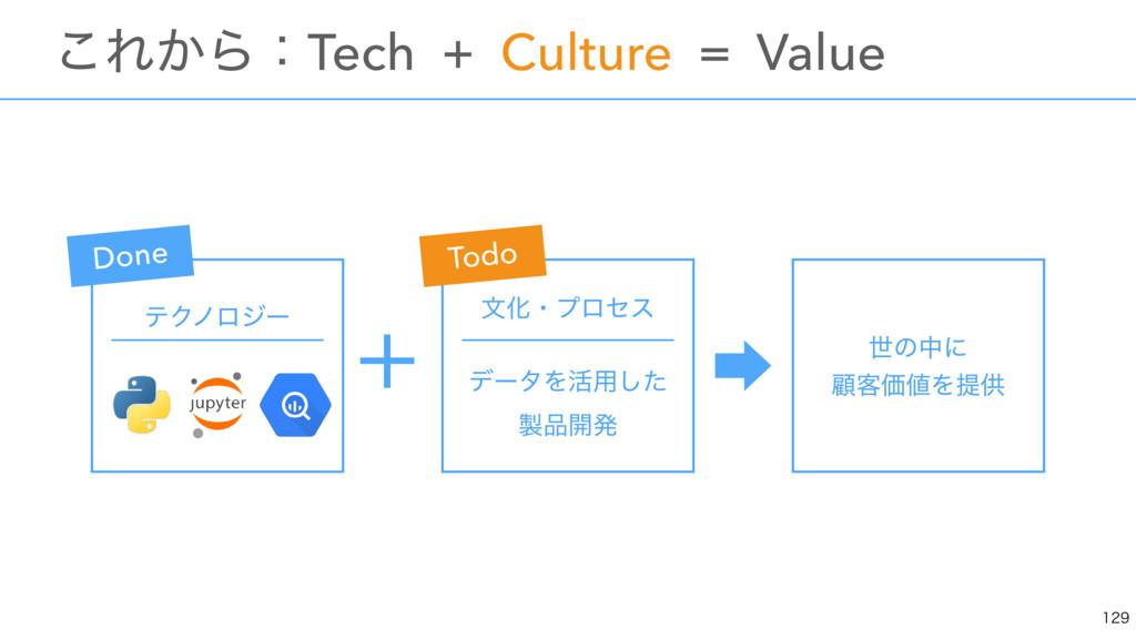 ɹɹɹɹɹ ʴ ɹ͜Ε͔ΒɿTech + Culture = Value  ςΫϊϩδʔ...