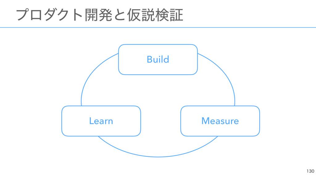 ɹϓϩμΫτ։ൃͱԾઆݕূ Build Measure Learn