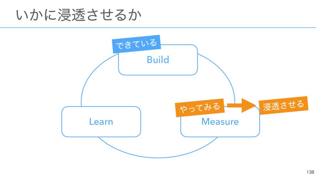 ɹ͍͔ʹਁಁͤ͞Δ͔ Build Measure Learn Ͱ͖͍ͯΔ ͬͯΈΔ ...