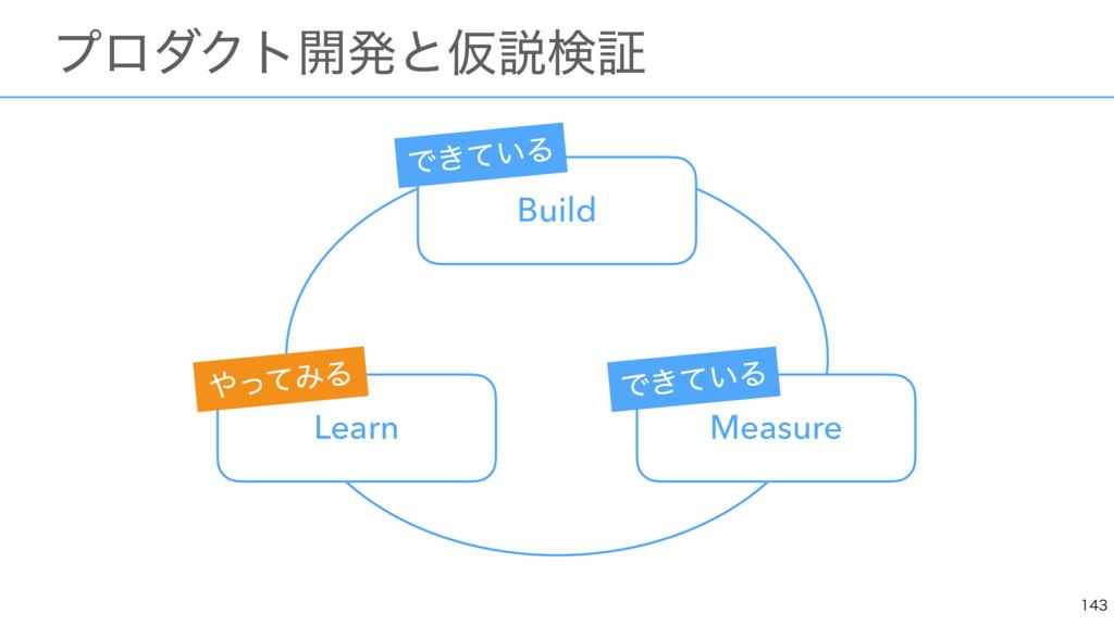 ɹϓϩμΫτ։ൃͱԾઆݕূ Build Measure Learn Ͱ͖͍ͯΔ ͬͯ...