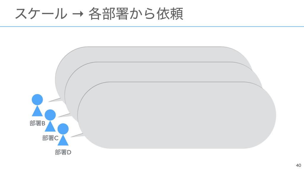 ɹεέʔϧ → ֤෦ॺ͔Βґཔ ෦ॺB ෦ॺC ෦ॺD