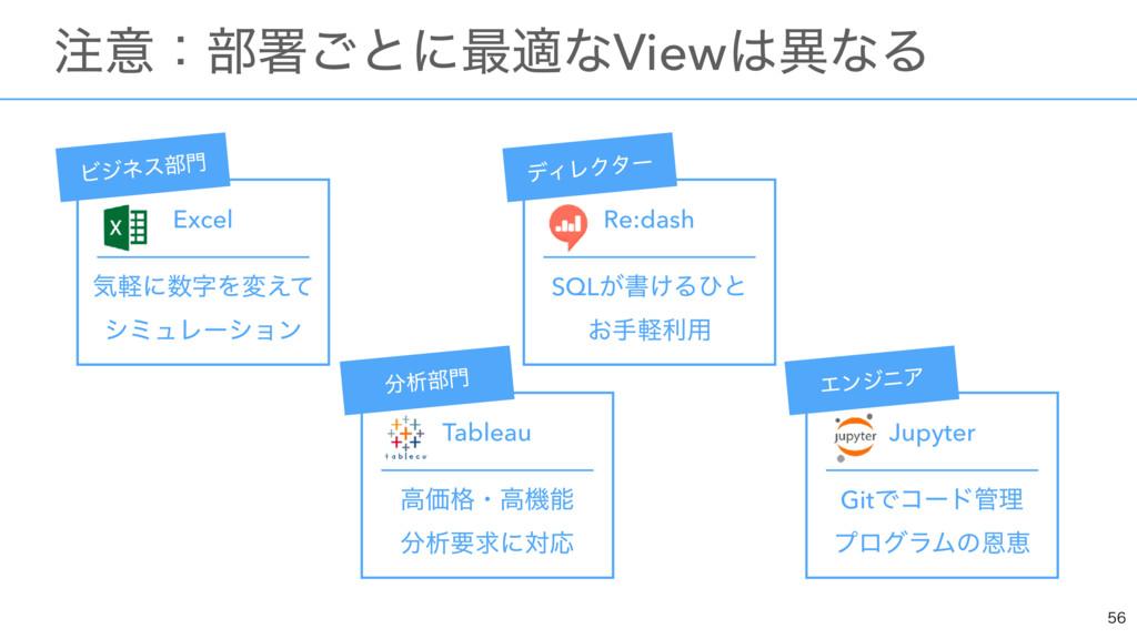 ɹҙɿ෦ॺ͝ͱʹ࠷దͳViewҟͳΔ Excel ؾܰʹΛม͑ͯ γϛϡϨʔγ...