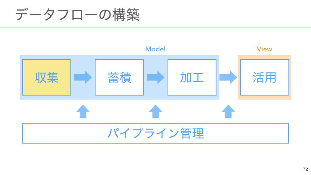 ɹσʔλϑϩʔͷߏங ऩू Ճ ׆༻ ੵ Model View ऩू ύΠϓϥΠϯཧ