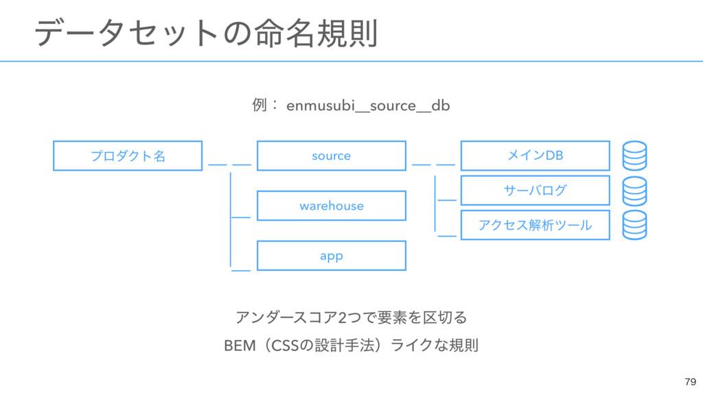 ྫɿ enmusubi__source__db ΞϯμʔείΞ2ͭͰཁૉΛ۠Δ BEMʢC...