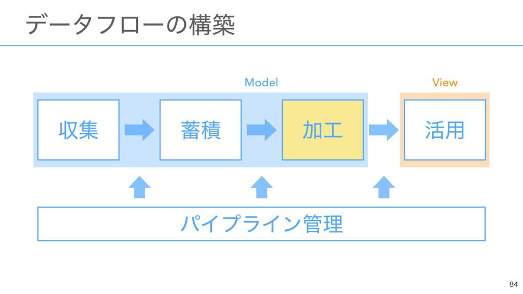ɹσʔλϑϩʔͷߏங ऩू Ճ ׆༻ ੵ Model View Ճ ύΠϓϥΠϯཧ
