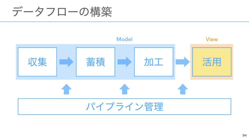 ɹσʔλϑϩʔͷߏங ऩू Ճ ׆༻ ੵ Model View ׆༻ ύΠϓϥΠϯཧ