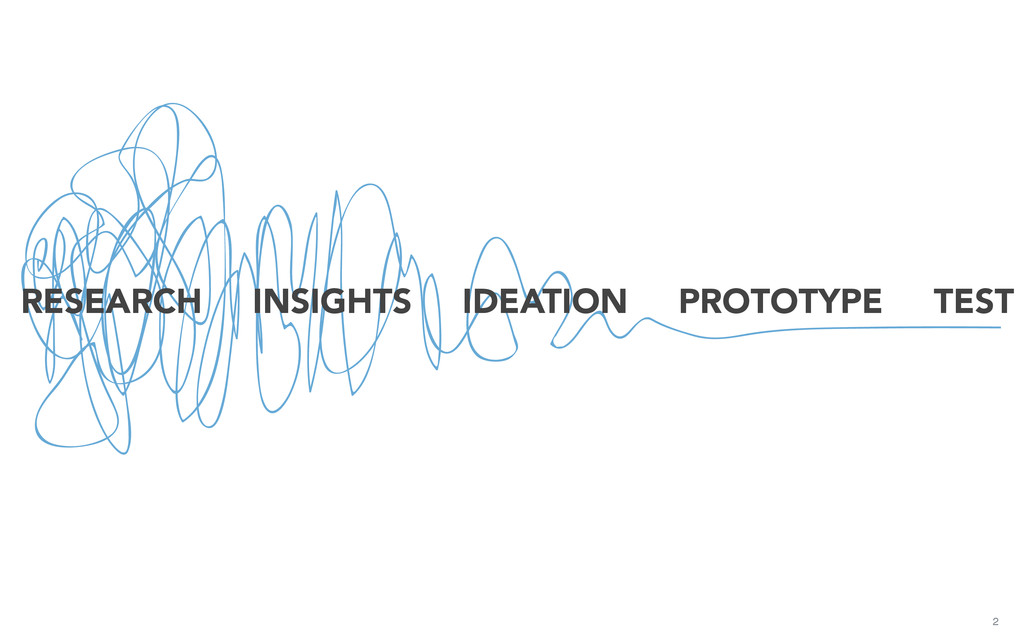 2 RESEARCH INSIGHTS IDEATION PROTOTYPE TEST