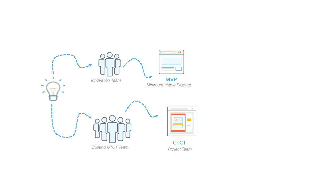 Innovation Team Existing CTCT Team MVP Minimum ...