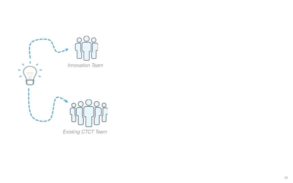 13 Innovation Team Existing CTCT Team