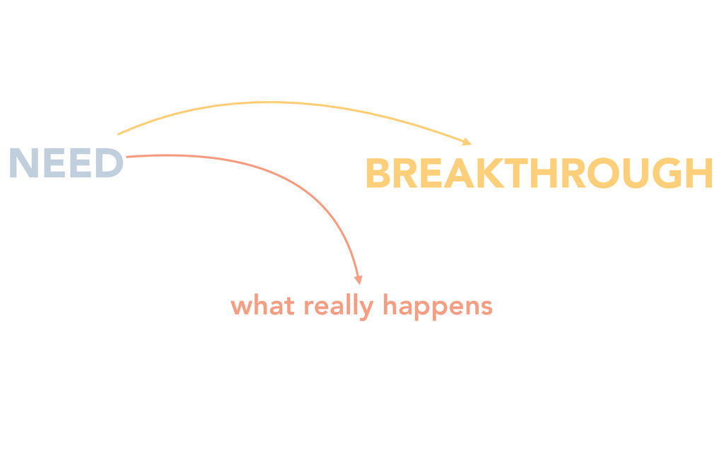 BREAKTHROUGH NEED what really happens