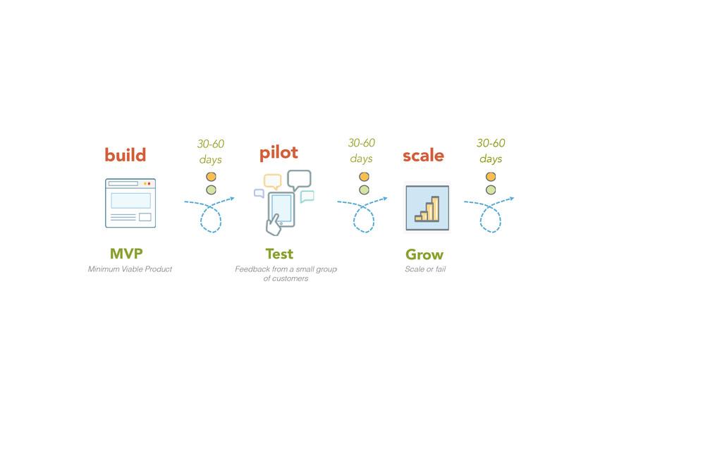 MVP Minimum Viable Product build Test Feedback ...
