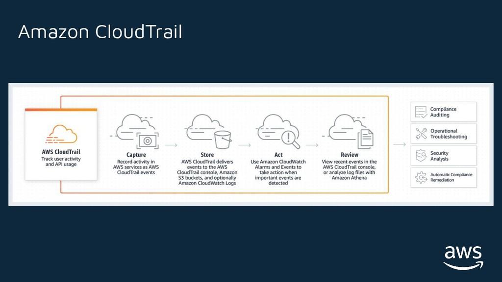 Amazon CloudTrail