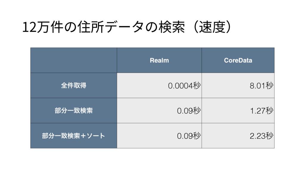 Realm CoreData શ݅औಘ 0.0004ඵ 8.01ඵ ෦Ұகݕࡧ 0.09ඵ ...