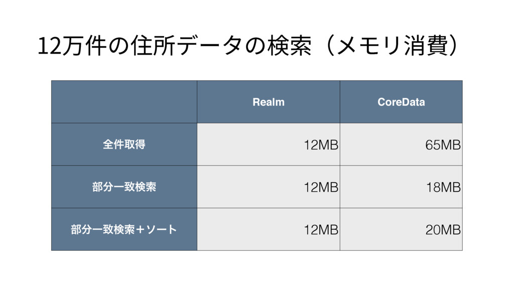 Realm CoreData શ݅औಘ 12MB 65MB ෦Ұகݕࡧ 12MB 18MB ...