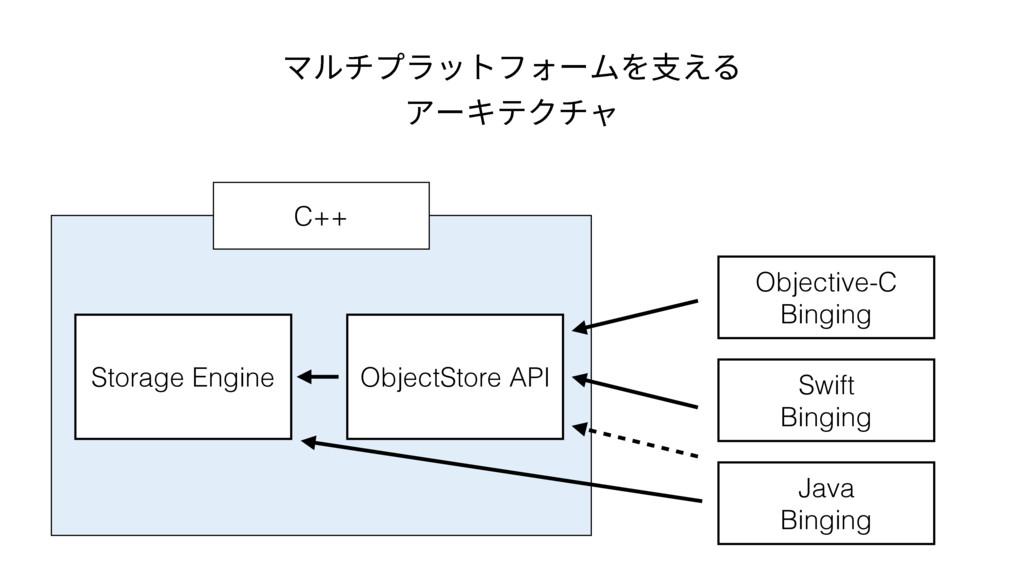 Storage Engine ObjectStore API Objective-C Bing...