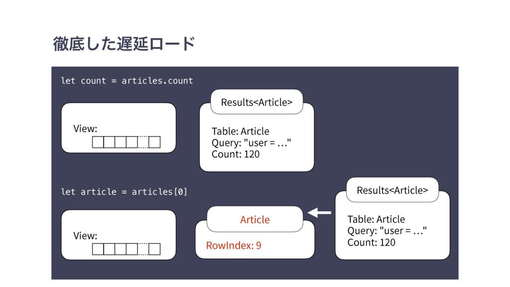 పఈͨ͠Ԇϩʔυ let count = articles.count let articl...