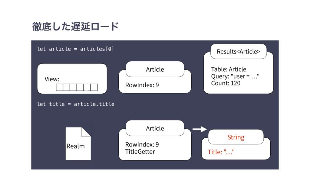 పఈͨ͠Ԇϩʔυ let article = articles[0] let title =...