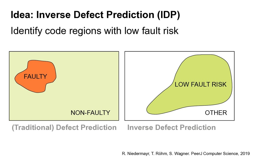 Identify code regions with low fault risk FAULT...