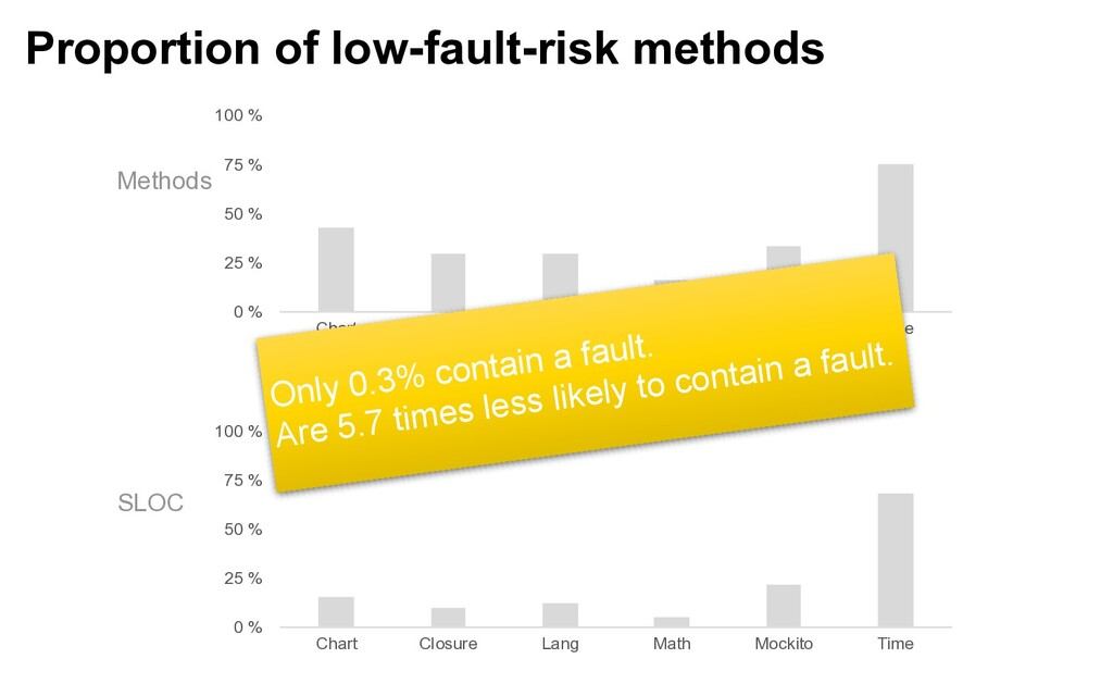Proportion of low-fault-risk methods 0 % 25 % 5...