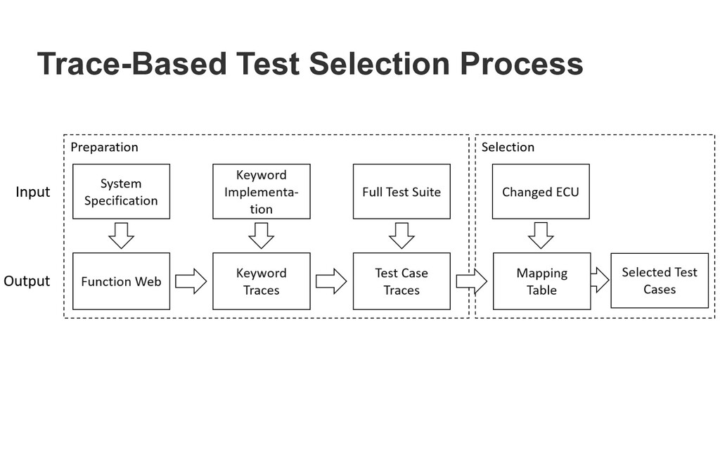 Trace-Based Test Selection Process Figure 1: Tr...
