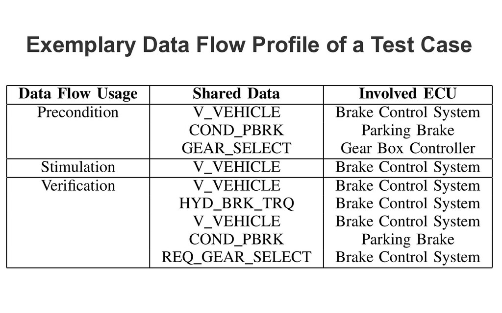Exemplary Data Flow Profile of a Test Case Tabl...
