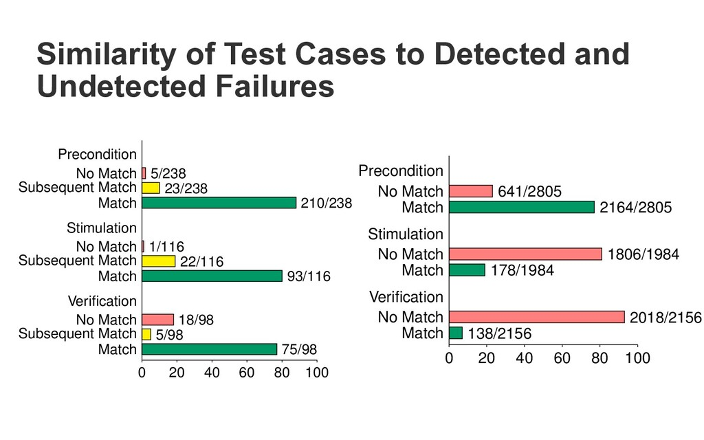 Similarity of Test Cases to Detected and Undete...