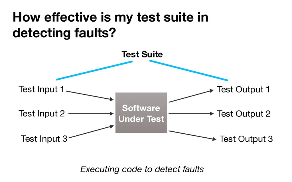 How e f f ective is my test suite in detecting ...