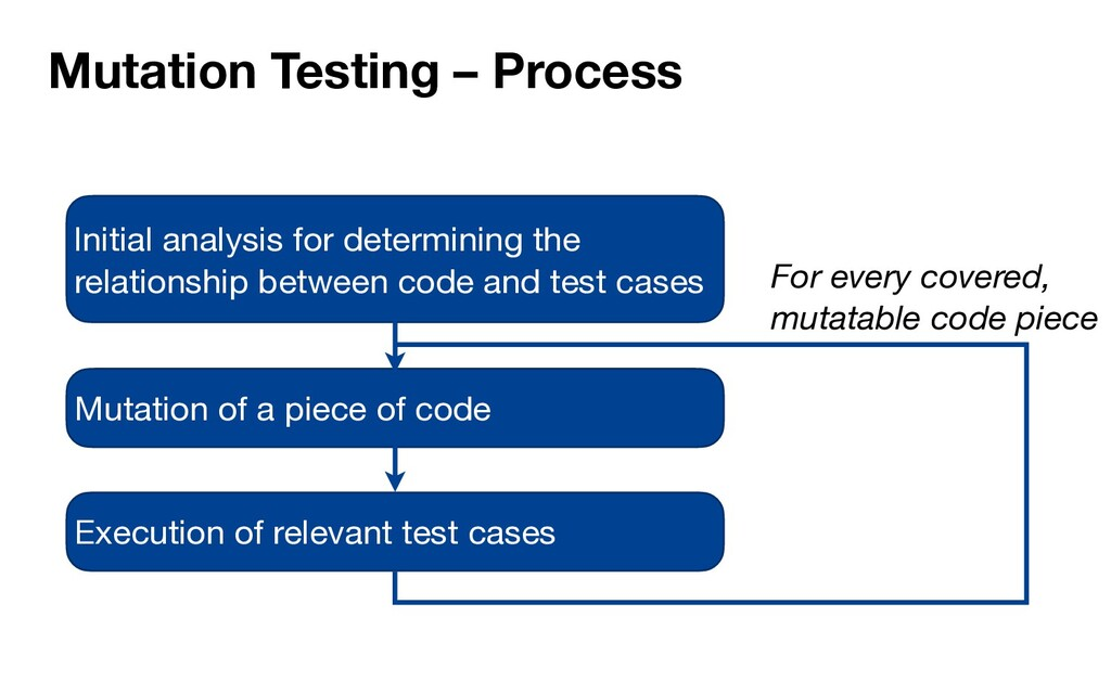 Mutation Testing – Process For every covered, m...