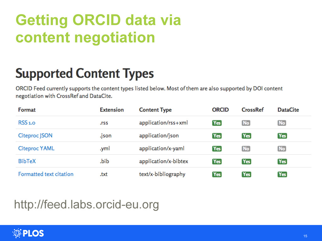 http://feed.labs.orcid-eu.org 15 Getting ORCID ...