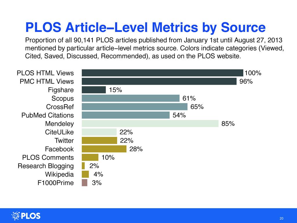 20 F1000Prime Wikipedia Research Blogging PLOS ...