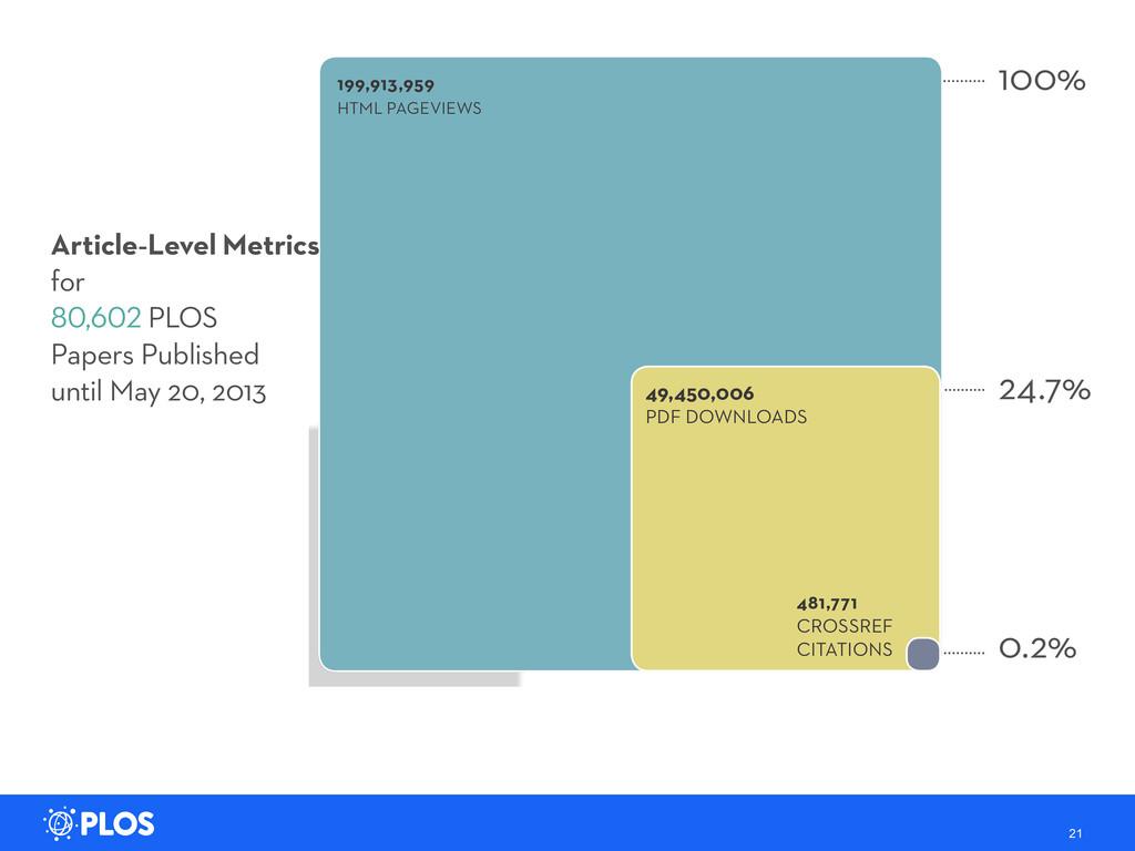 21 199,913,959 HTML PAGEVIEWS 49,450,006 PDF DO...