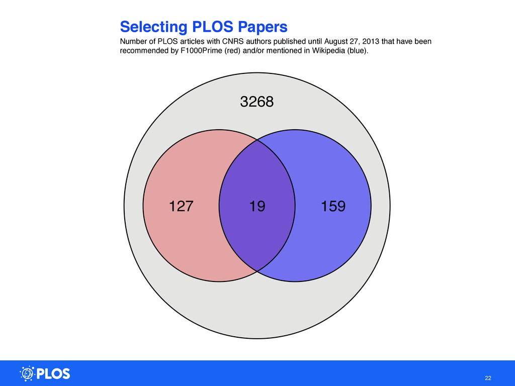 22 Selecting PLOS Papers Number of PLOS article...
